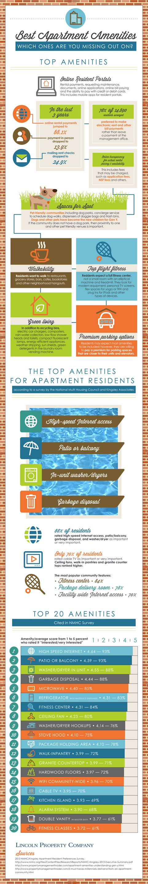 Apartment Top Amenities Infographic Infographics Linclnpropco