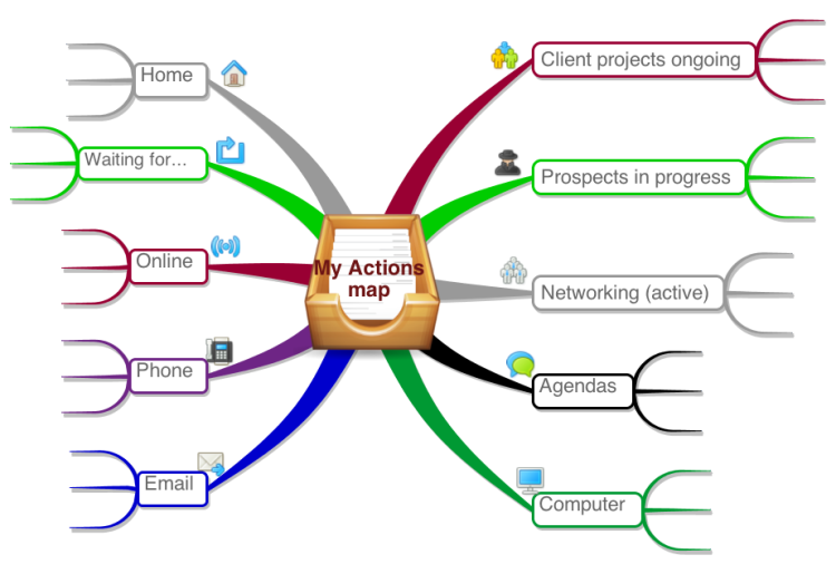 """My GTD Actions"" Free mind map template GTD"