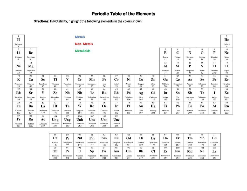 Periodic Table Of The Elements Metals Non Metalloids Worksheet