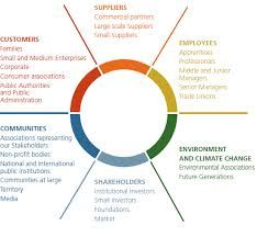 Stakeholder Mapping Template Image result for stakeholder map template | Business   CX  Stakeholder Mapping Template