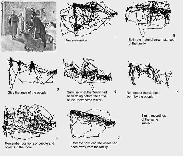 Eye Tracking Wikipedia Eye Tracking Visual Perception Psychology
