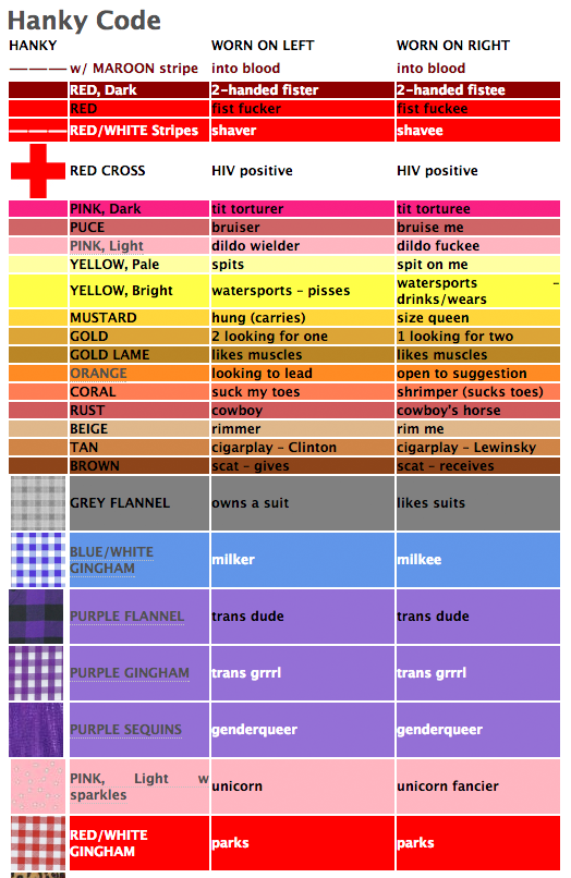 a color code of bandanas that gay men If the