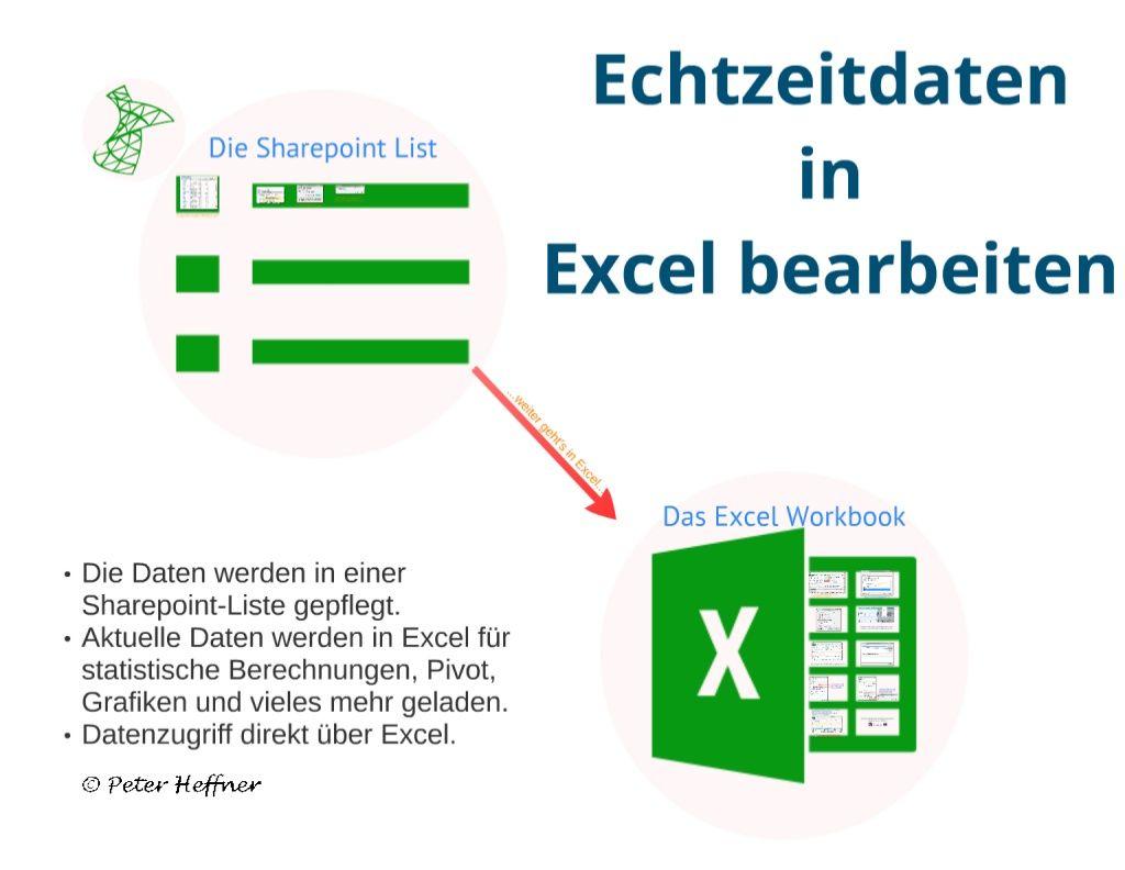 Sharepoint Lektion 46 Echtzeitdaten In Excel By Peter Heffner