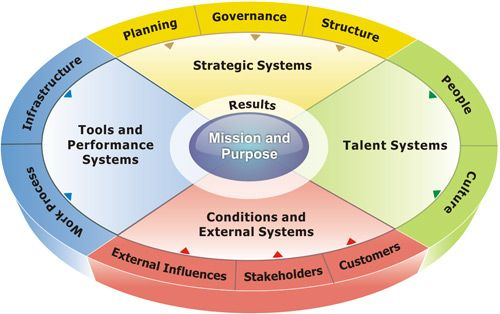 As A Result Swot Analysis May Not Provide A True And Extensive Big Picture Of Your Current Organization Descripti Greater Manchester Swot Analysis How To Plan