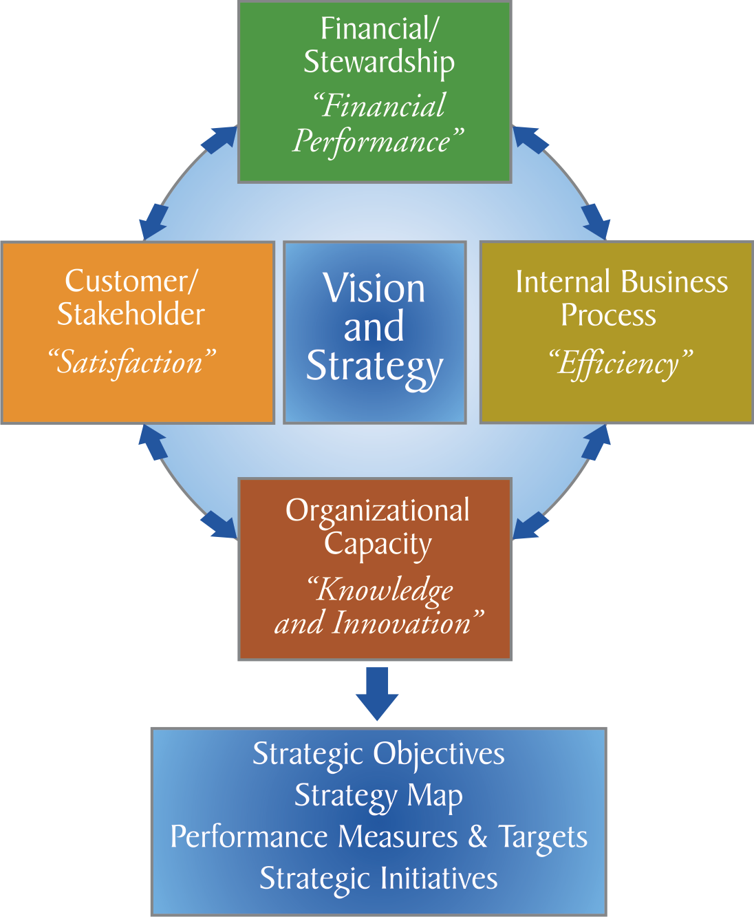 Balanced Scorecard Perspectives and More JAMSO supports