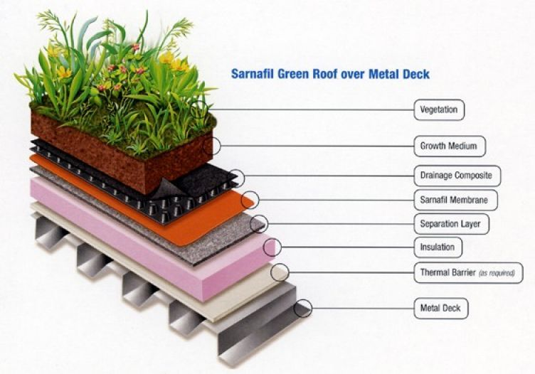 Green Roof Commercial Roofing Systems Which To Choose