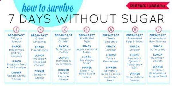 7-Day Sugar Detox Menu Plan #sugardetoxplan