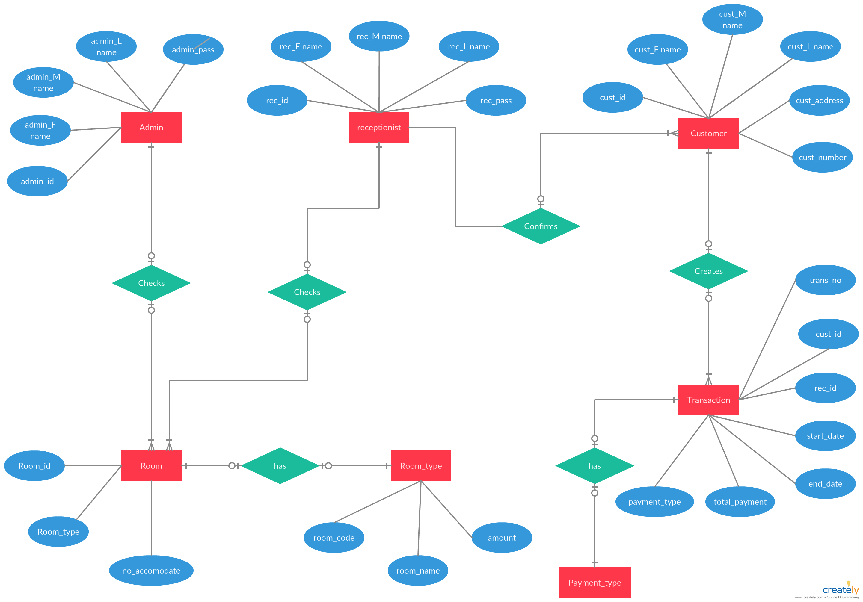 Er Diagram Tutorial Complete Guide To Entity Relationship Diagrams Relationship Diagram Certificate Layout Diagram