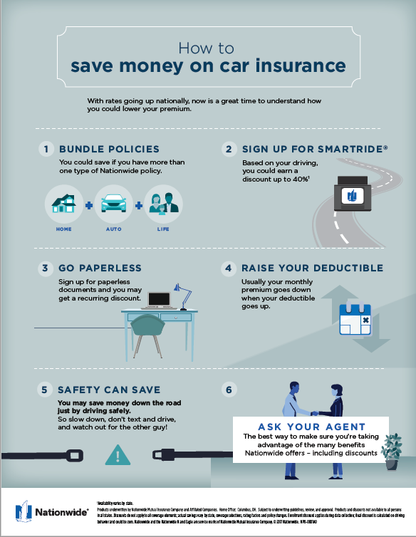 Nationwide Insurance Agent Tucson Give Us A Call 877 917 5295 Car Insurance Saving Money Money Saving Tips