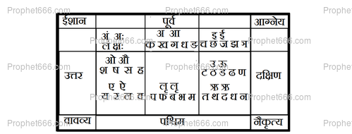 Sarva Siddhi Dayaka Yantra | Prophet666 | Sanskrit in 2019