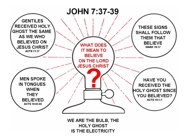 Pin By Apostolic Pentecostal On Apostolic Pentecostal