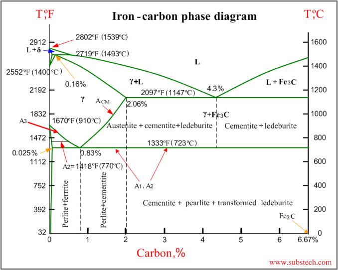 iron carbon phase diagram ceramic and metal micrographs diagram Mig Welding Diagram