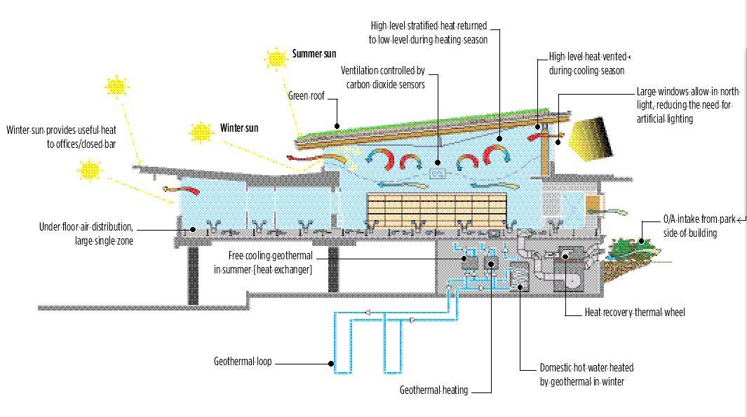 Image Result For Displacement Ventilation System Schemi