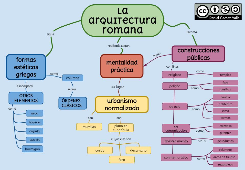 La Arquitectura Romana Arquitectura Romana Arquitectura Griega Antigua Clases De Historia Del Arte