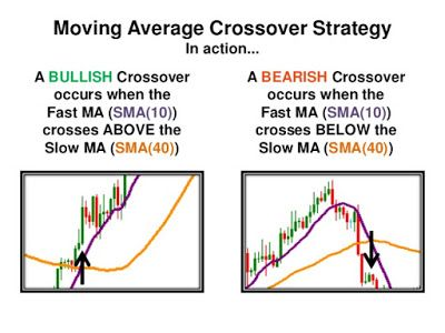 Most common moving averages forex