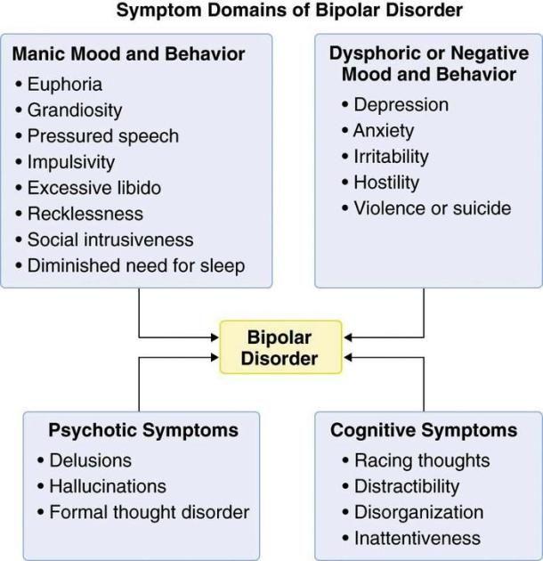symptoms of bipolar i disorder in adults
