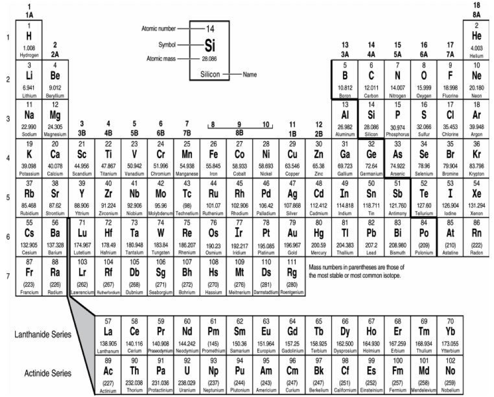 p 86 elements of the periodic table students will explore connections and applications - Periodic Table Applications