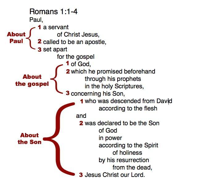 complete block diagram bible study pinterest block diagram and rh pinterest ca Simple Bible Diagrams Diagram of Bible Translations