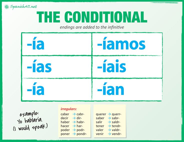Spanish Conditional great explanation and examples | Span ...
