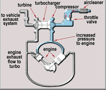 How Does The Turbo Work Check Out At Http Www Apt Turbo Com News For More Details Turbocharger Turborepairkit Malays Turbo Repairs Turbocharger Turbo