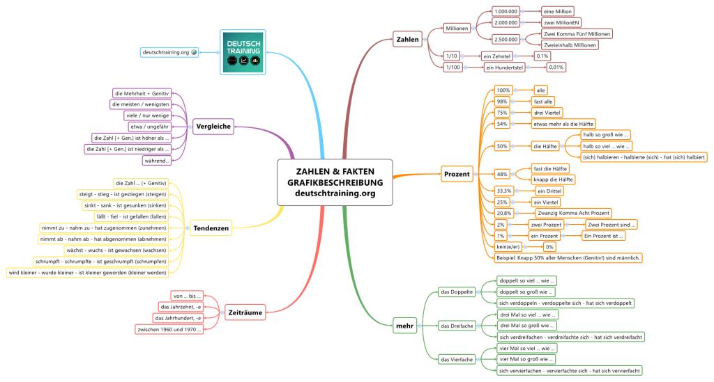 Grafikbeschreibung Wie Beschreibe Ich Eine Grafik Daf Grafik Daf Deutsch Lernen