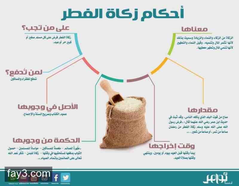 أحكام زكاة الفطر العيد انفوجرافيك Ramadan Islam Easy Paper Crafts