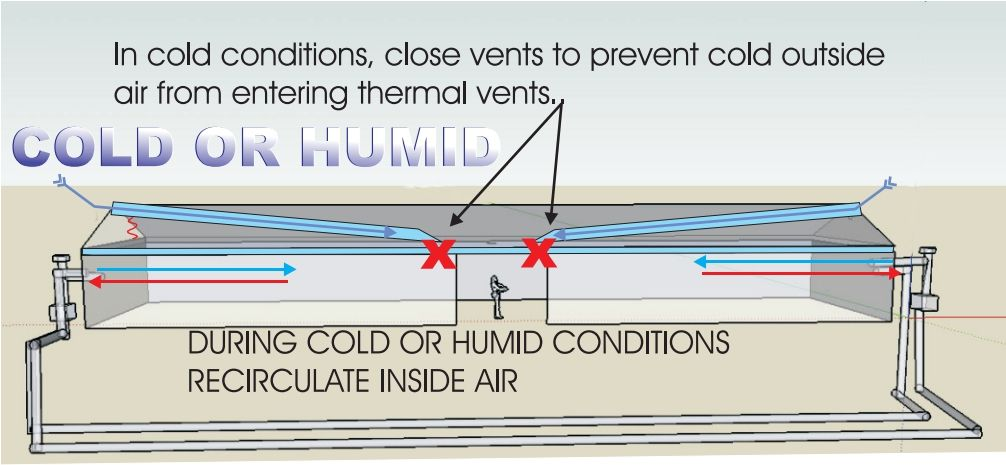 Earth Tube Diagram Of Cold And Humid Conditions C Frank Rogala Passive Design Door Weather Stripping Geothermal Energy