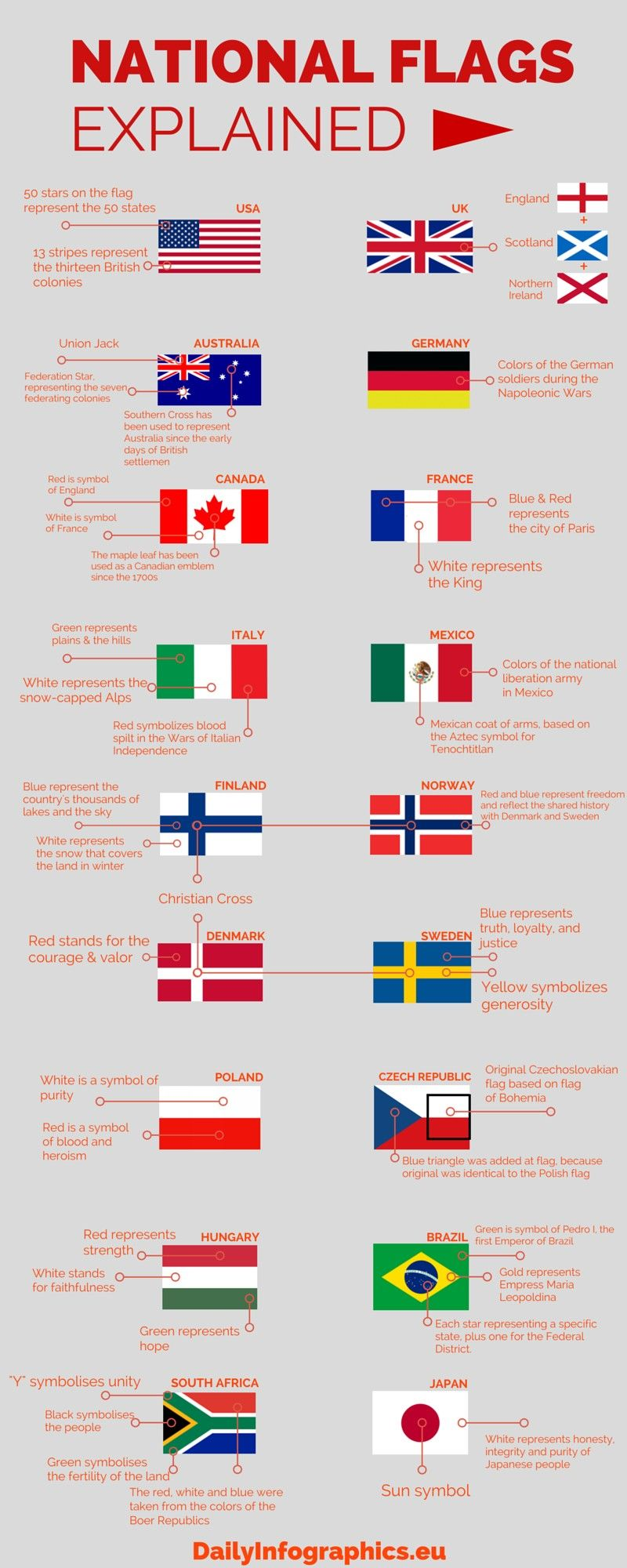 Infographic National Flags Explained National Flag Knowledge Flags Of The World