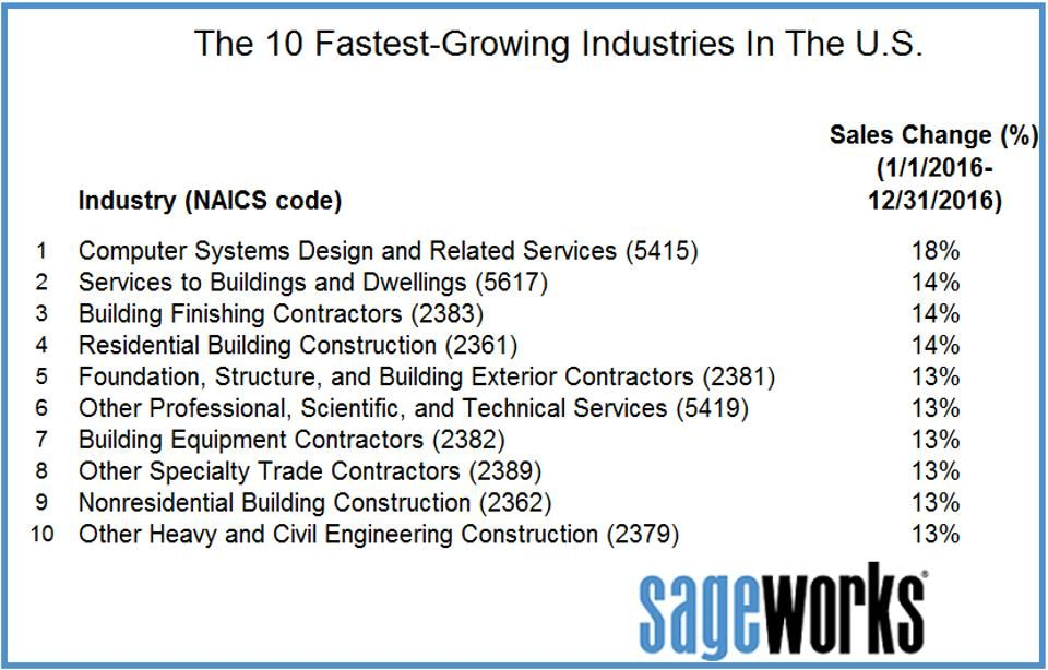 The 10 Fastest Growing Industries In The U S Fastest Growing Industries Digital Marketing Strategy Marketing Technology