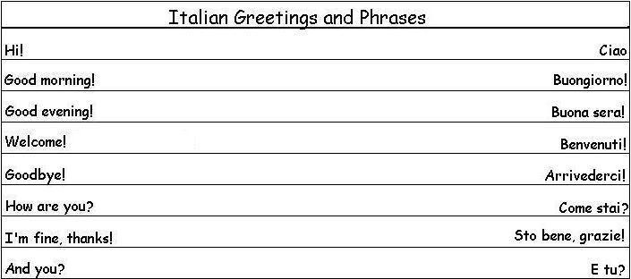 Italian greetings and phrases italiano pinterest italian greetings and phrases italian phrases italian words french words italian greetings m4hsunfo