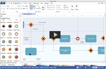 Erstellen Eines Bpmn Diagramms Mit Edraw Flussdiagramm Diagramm Geschaftsprozesse