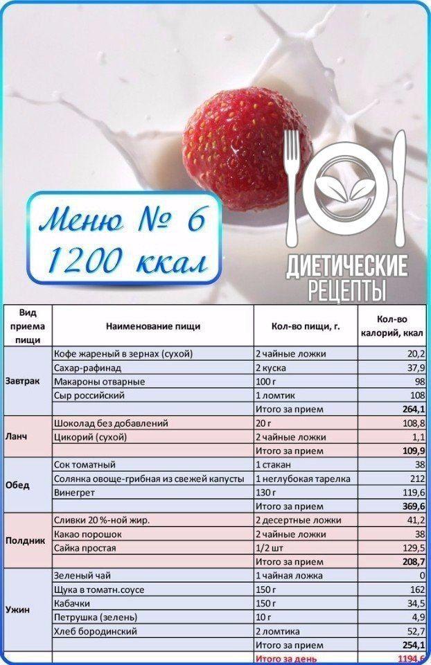 Низкокалорийная диета меню неделю