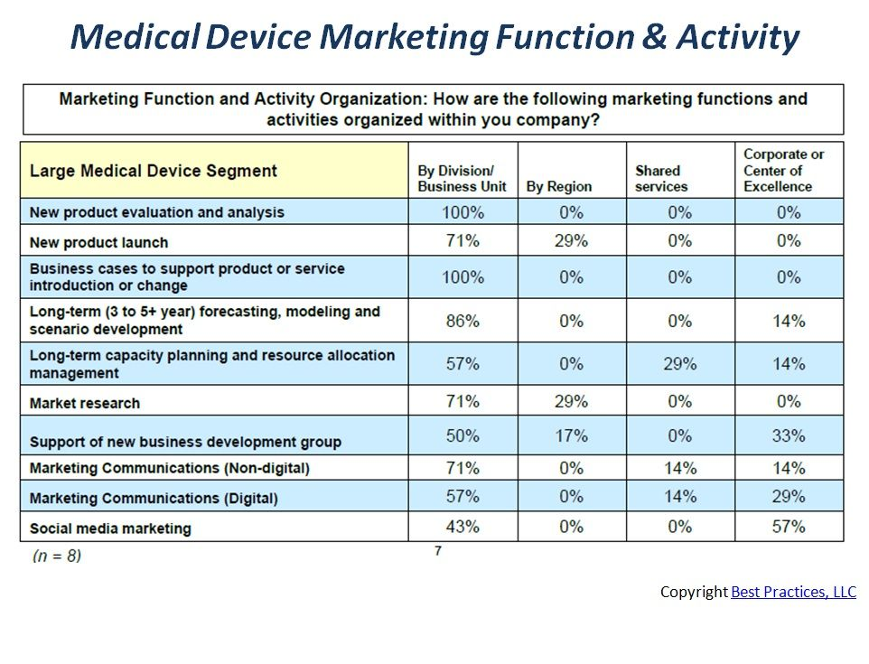 Large medical device companies invest their time across multiple - medical evaluation