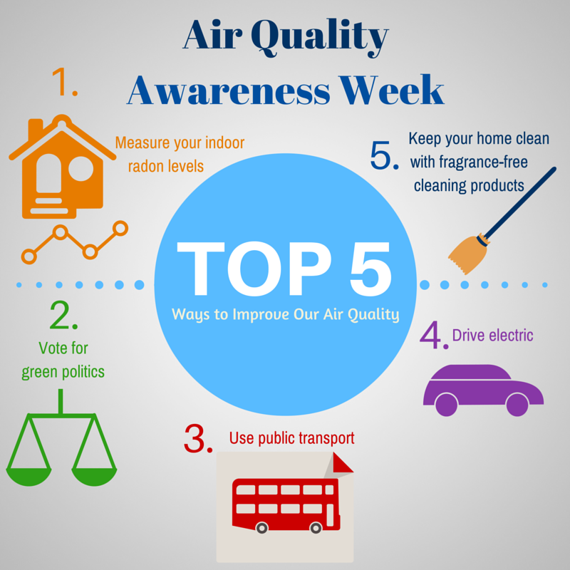 Top 5 ways air quality infographic Air quality, Radon