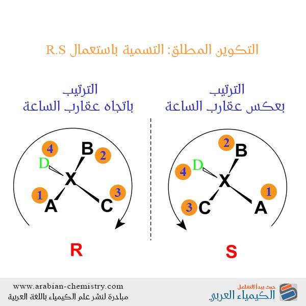 نظام التسمية R S 1 حدد أولوية المجموعات الأربعة المتصلة بالمركز الكيرالي Chirality Center اعتمادا على العدد الذري استخدم الأرق Chemistry Map Screenshot Map