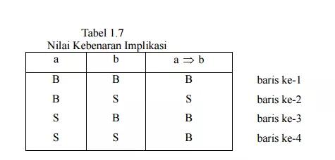 Matematika Dasar Sbmptn Tentang Implikasi Negasi Suatu Implikasi Konvers Invers Dan Kontrapositif Matematika Dasar Matematika Pelajaran Matematika