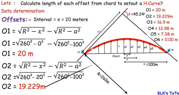 How To Layout Circular Curve With Ordinates Method Surveying