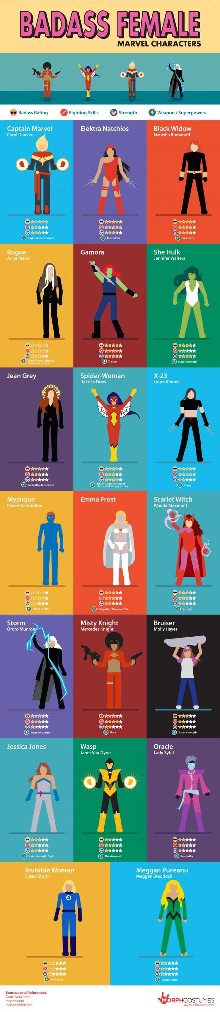 Badass Female Marvel Superheroes From Captain Marvel To Jean Grey Who S The Baddest Of Them All Infographic Marvel Female Characters Marvel Superheroes Female Marvel Superheroes