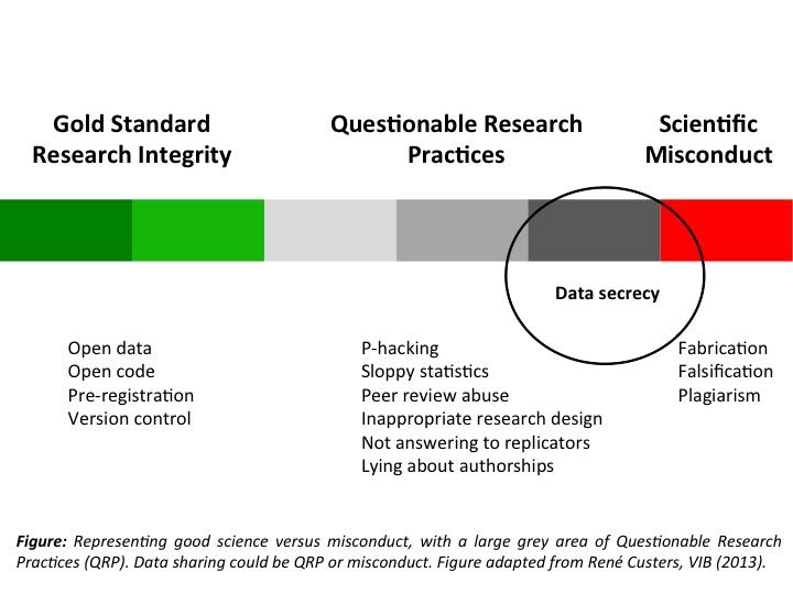 Is Withholding Your Data Simply Bad Science Or Should It Fall Under