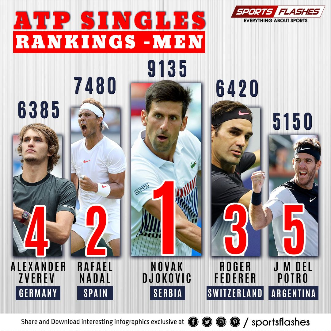 Atp Singles Rankings Men Atptour Sydney International Djokernole Rafaelnadal Rogerfederer Alexzverev123 Delpotenis At Tennis News Tennis Live Tennis