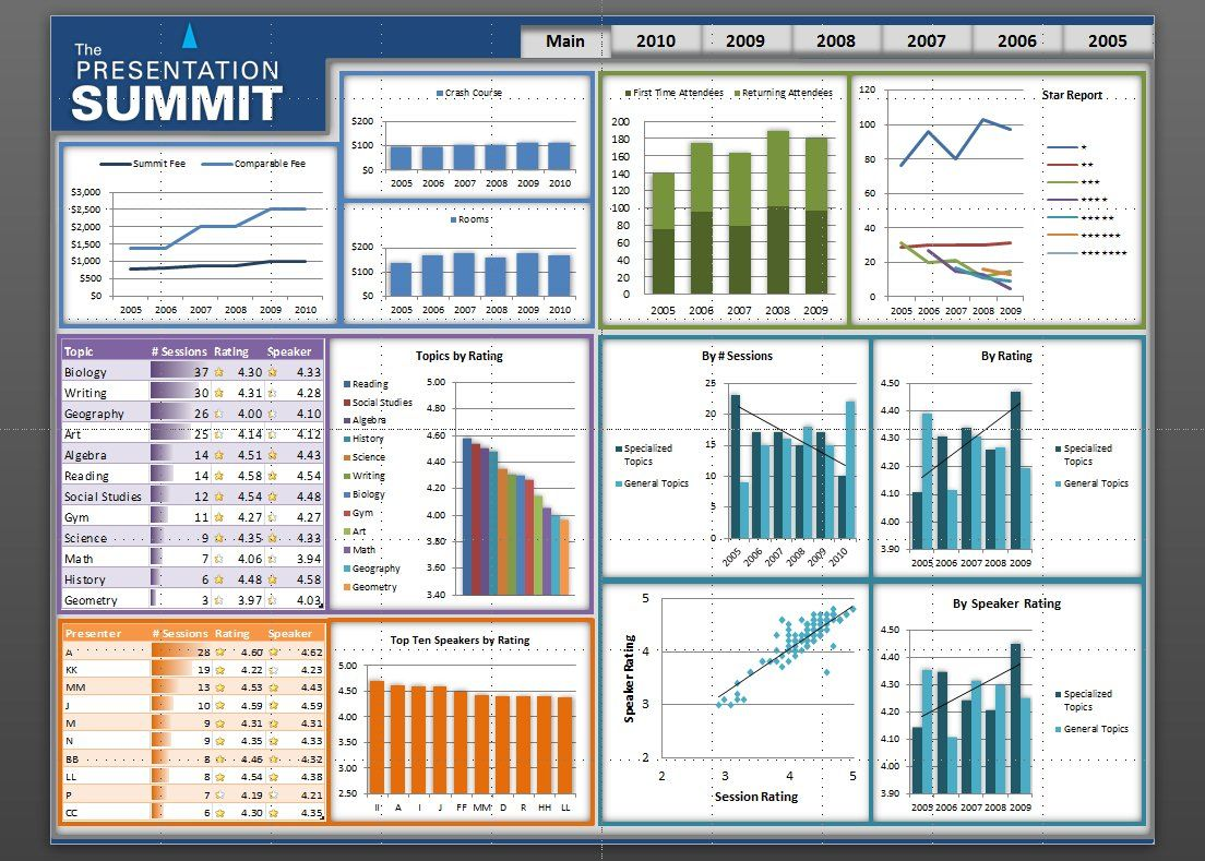 excel dashboard templates google search work