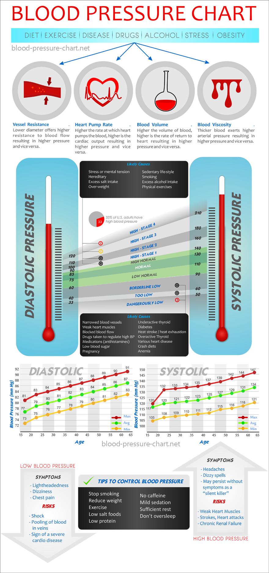 High blood pressure blood pressure chart blood pressure and charts blood pressure chart bloodpressure health inhealth inhealth nvjuhfo Image collections