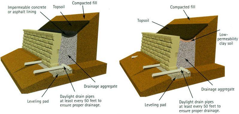 Drainage For Retaining Wall Retaining Wall Drainage Concrete Retaining Walls Retaining Wall