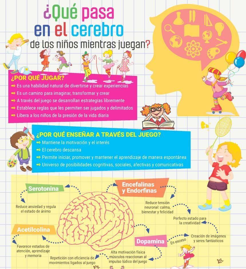 Que ocurre en el #Cerebro de un niño cuando juega? Jugar es algo serio, #PlayHard