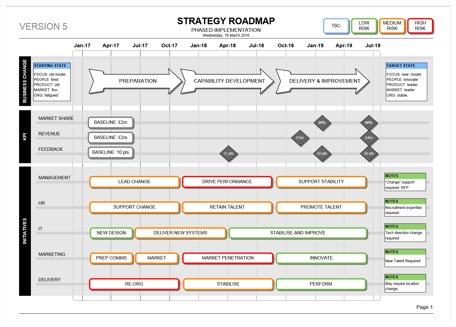The visio strategy roadmap template is strategic the visio strategy roadmap template is strategic business development plan personal development business plan friedricerecipe Images
