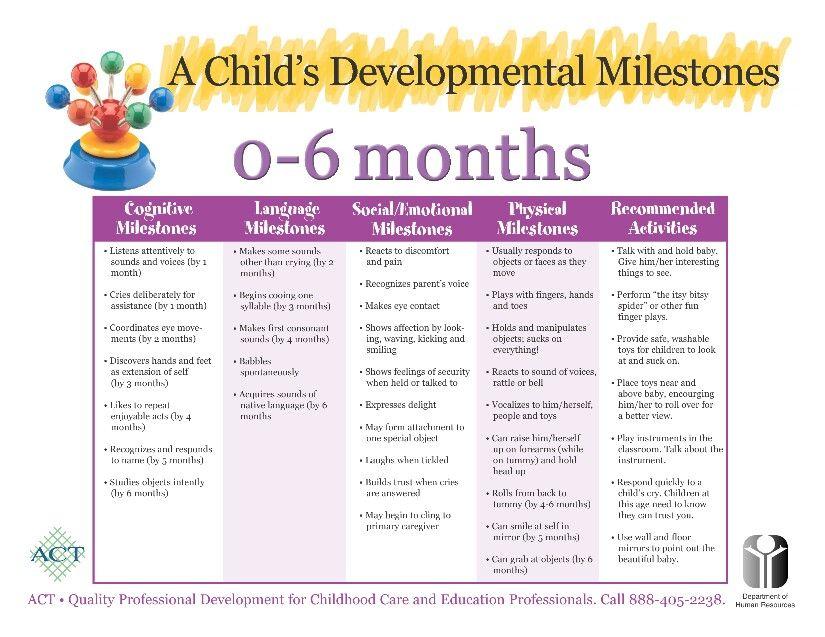 Baby Development Chart 0 6 Months - Developmental milestones 0 6