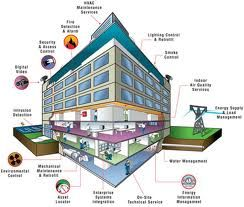 Bems Solution To Your Smart Building Smart Building Building Automation Energy Management
