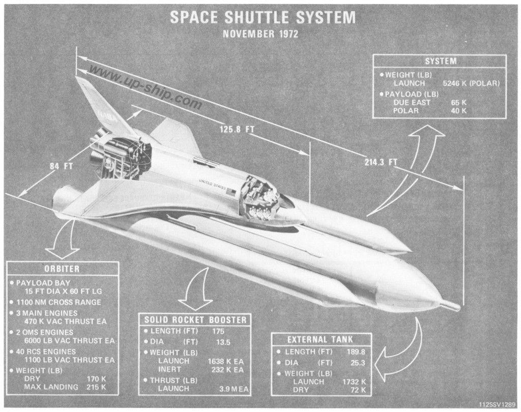 Rocket blueprint Space shuttle