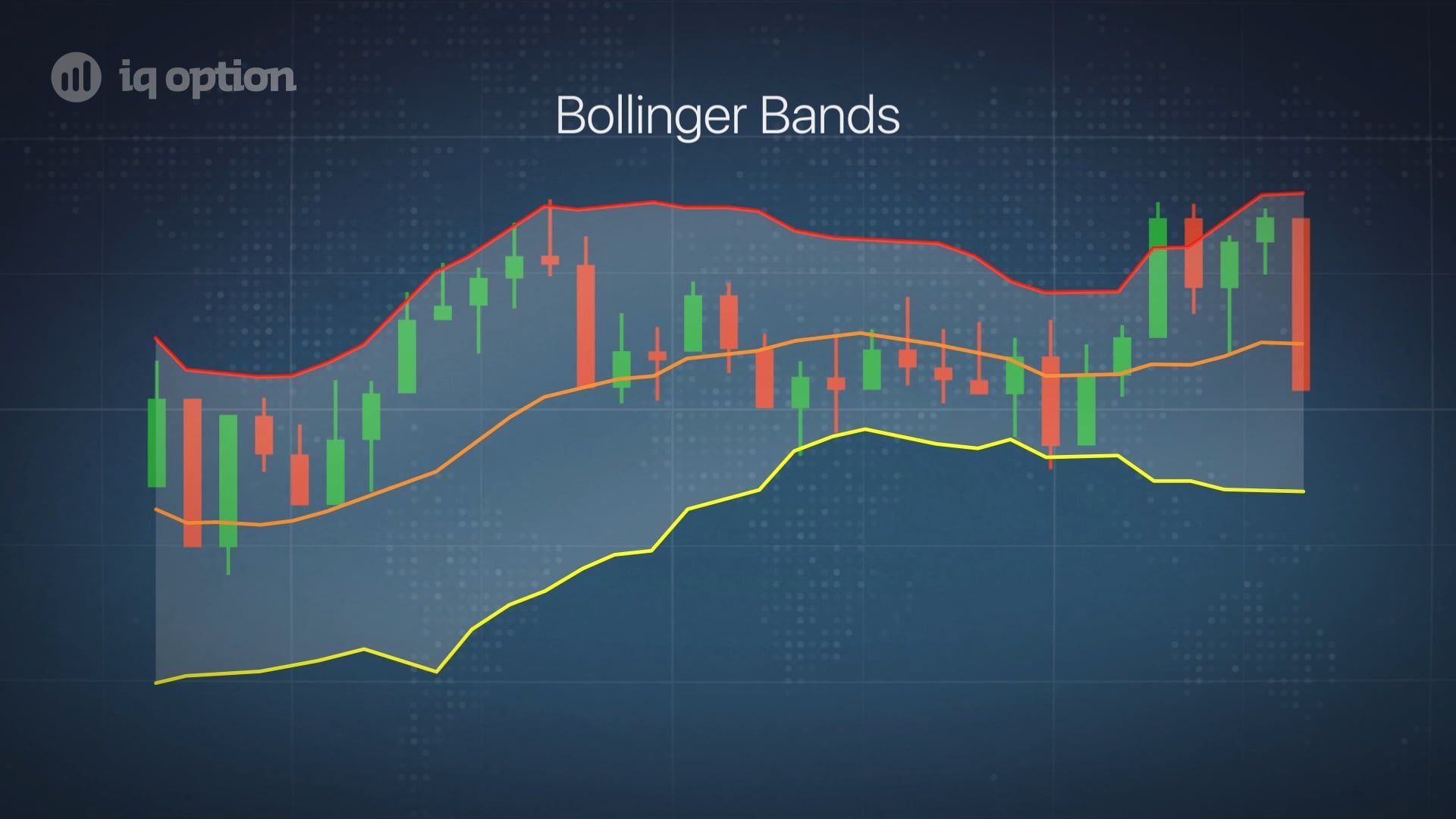 Bollinger Bands Indicator Online Trading Band Implied Volatility
