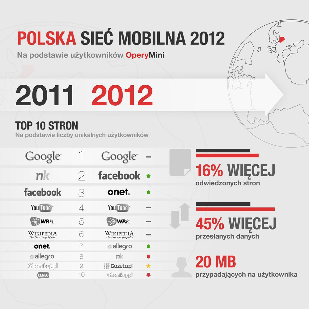 Polska Siec Mobilna 2012 Na Mini Opera Youtube Polska